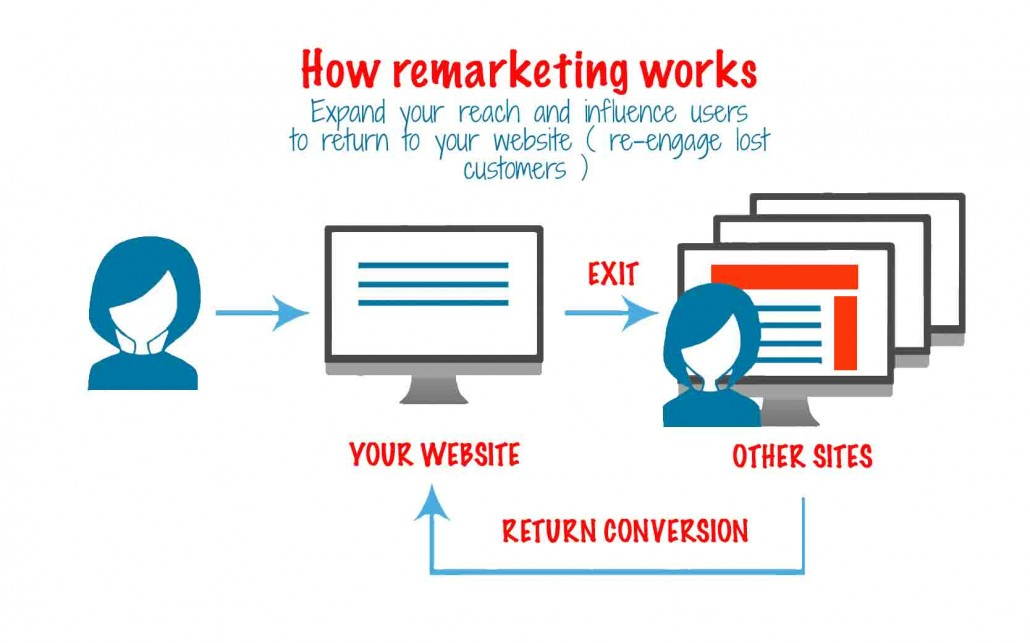 remarketing-google adwords.jpg