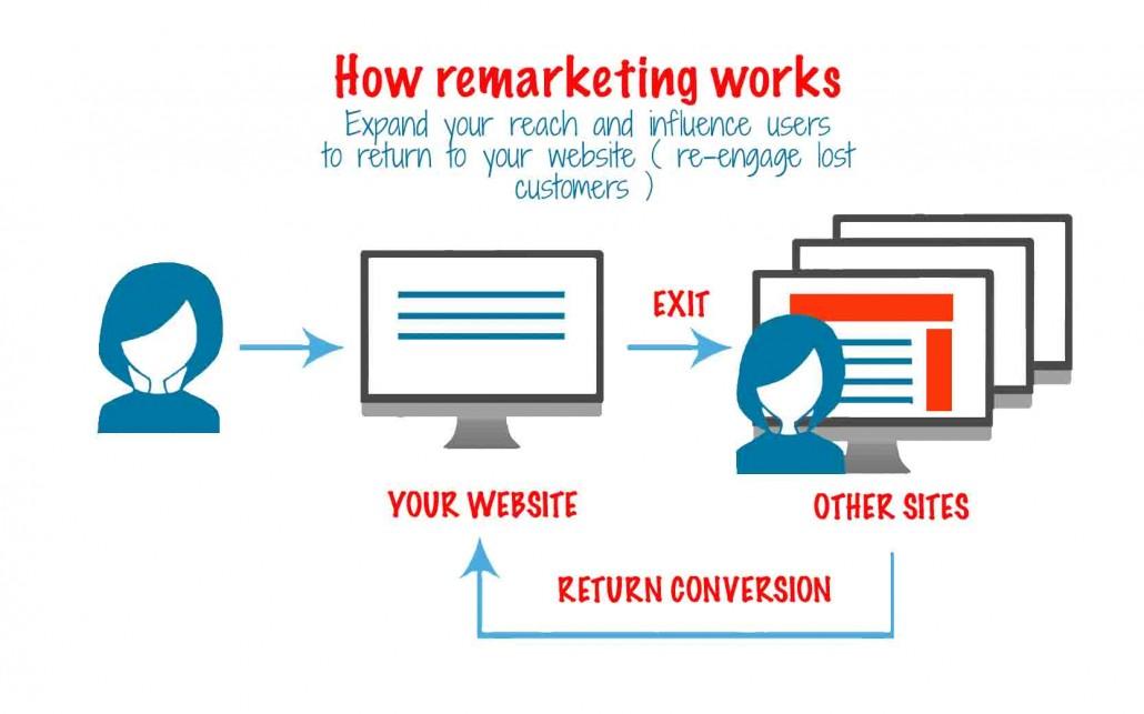 如何做Google Adwords再营销(Google Adwords Remarketing)之再营销优化技巧